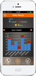 iphone - daily trends